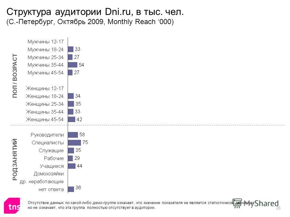 26 Структура аудитории Dni.ru, в тыс. чел. (С.-Петербург, Октябрь 2009, Monthly Reach 000) ПОЛ / ВОЗРАСТ РОД ЗАНЯТИЙ Отсутствие данных по какой-либо демо-группе означает, что значение показателя не является статистически значимым, но не означает, что