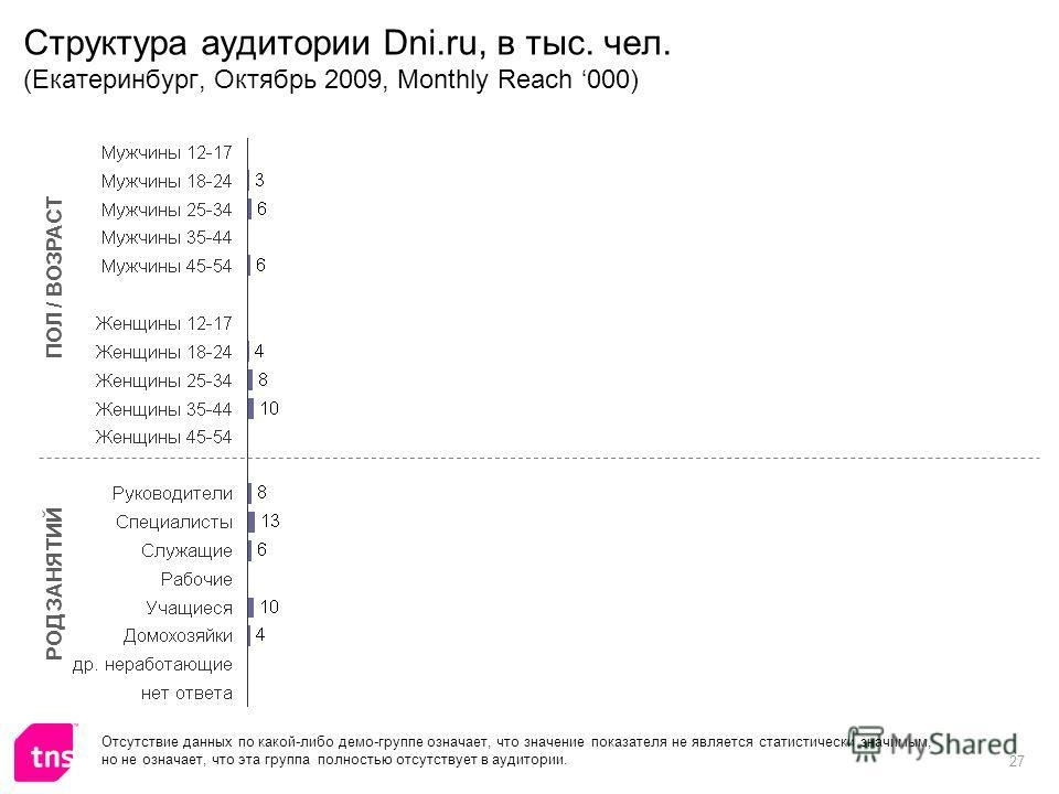 27 Структура аудитории Dni.ru, в тыс. чел. (Екатеринбург, Октябрь 2009, Monthly Reach 000) ПОЛ / ВОЗРАСТ РОД ЗАНЯТИЙ Отсутствие данных по какой-либо демо-группе означает, что значение показателя не является статистически значимым, но не означает, что