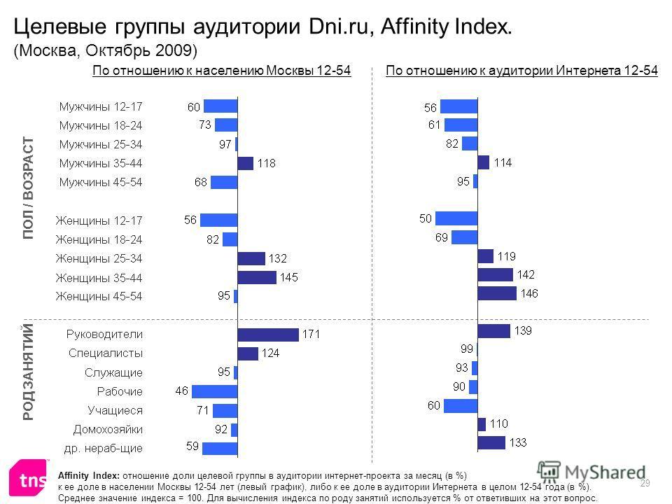 29 Целевые группы аудитории Dni.ru, Affinity Index. (Москва, Октябрь 2009) Affinity Index: отношение доли целевой группы в аудитории интернет-проекта за месяц (в %) к ее доле в населении Москвы 12-54 лет (левый график), либо к ее доле в аудитории Инт