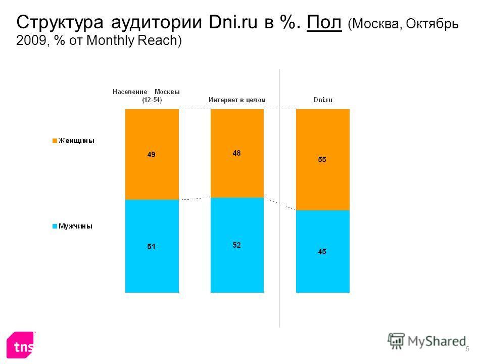 5 Структура аудитории Dni.ru в %. Пол (Москва, Октябрь 2009, % от Monthly Reach)