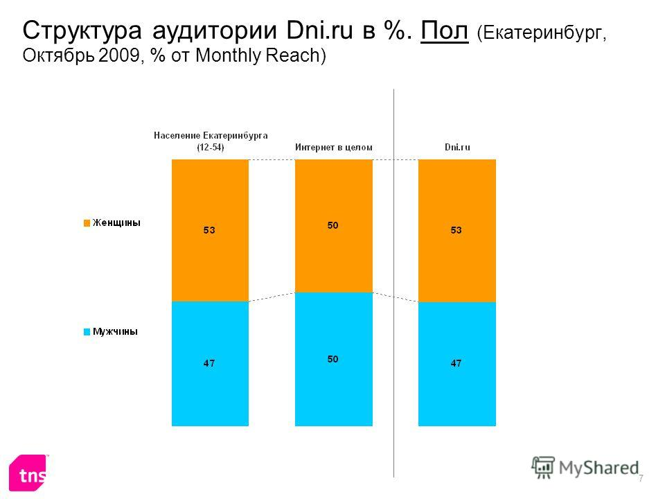 7 Структура аудитории Dni.ru в %. Пол (Екатеринбург, Октябрь 2009, % от Monthly Reach)
