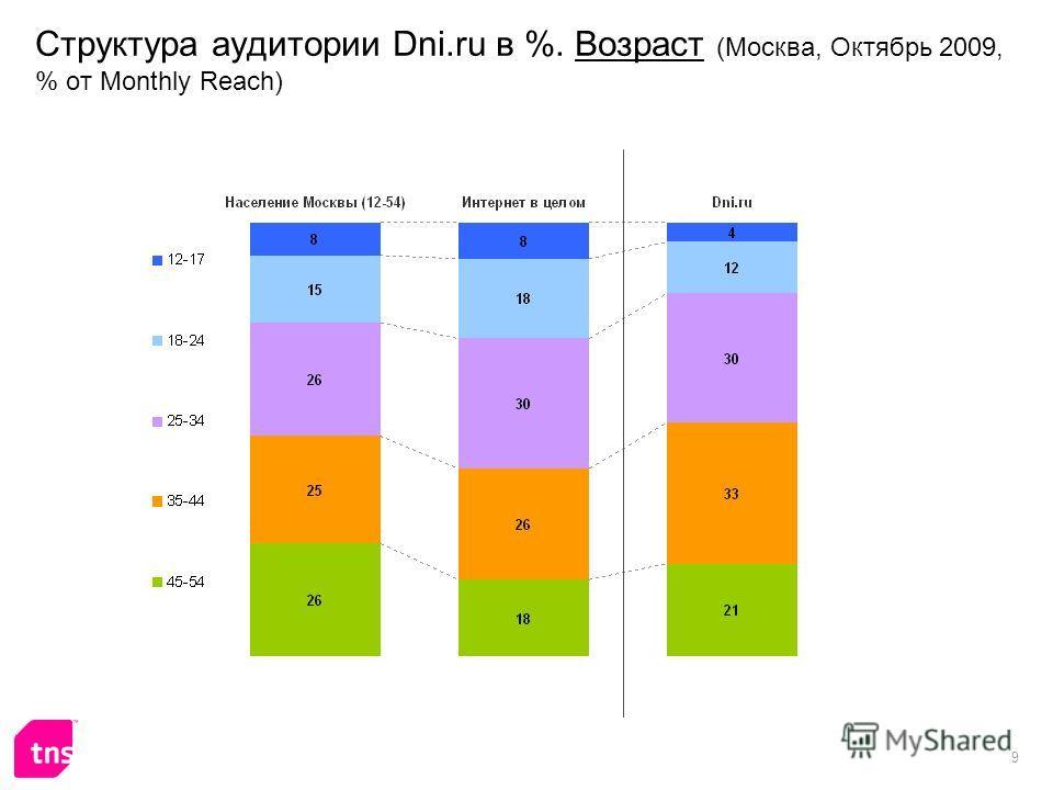 9 Структура аудитории Dni.ru в %. Возраст (Москва, Октябрь 2009, % от Monthly Reach)