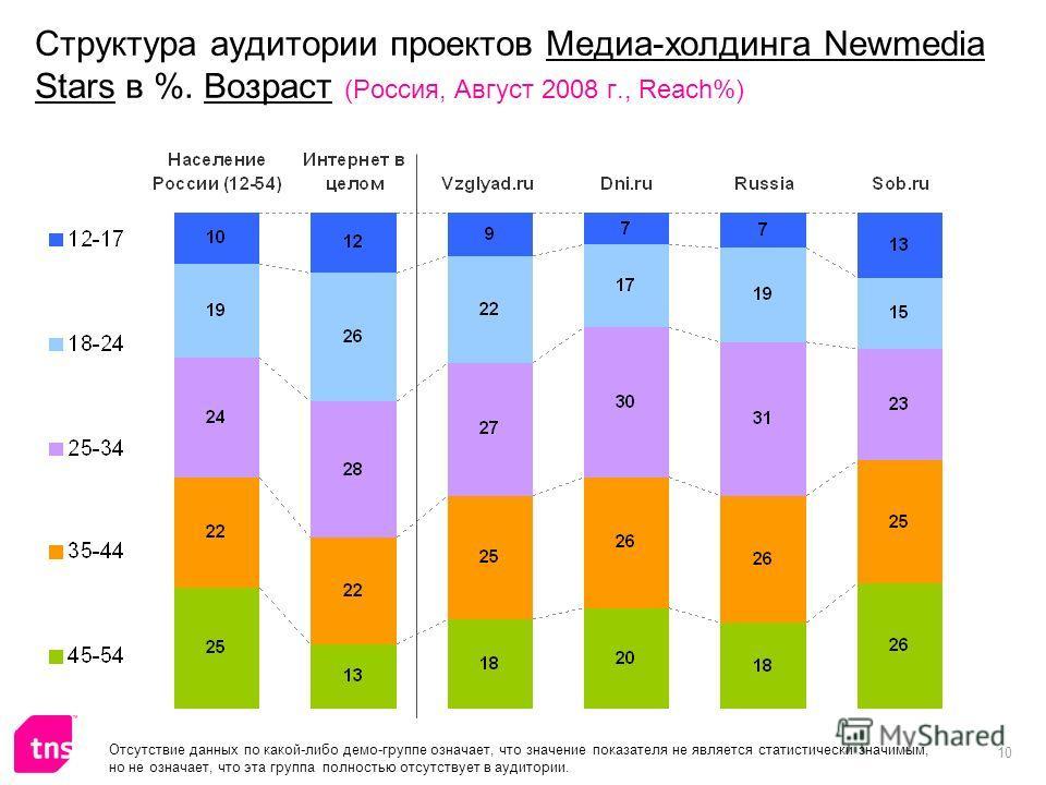 10 Структура аудитории проектов Медиа-холдинга Newmedia Stars в %. Возраст (Россия, Август 2008 г., Reach%) Отсутствие данных по какой-либо демо-группе означает, что значение показателя не является статистически значимым, но не означает, что эта груп