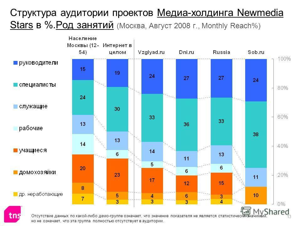 13 Структура аудитории проектов Медиа-холдинга Newmedia Stars в %.Род занятий (Москва, Август 2008 г., Monthly Reach%) Отсутствие данных по какой-либо демо-группе означает, что значение показателя не является статистически значимым, но не означает, ч