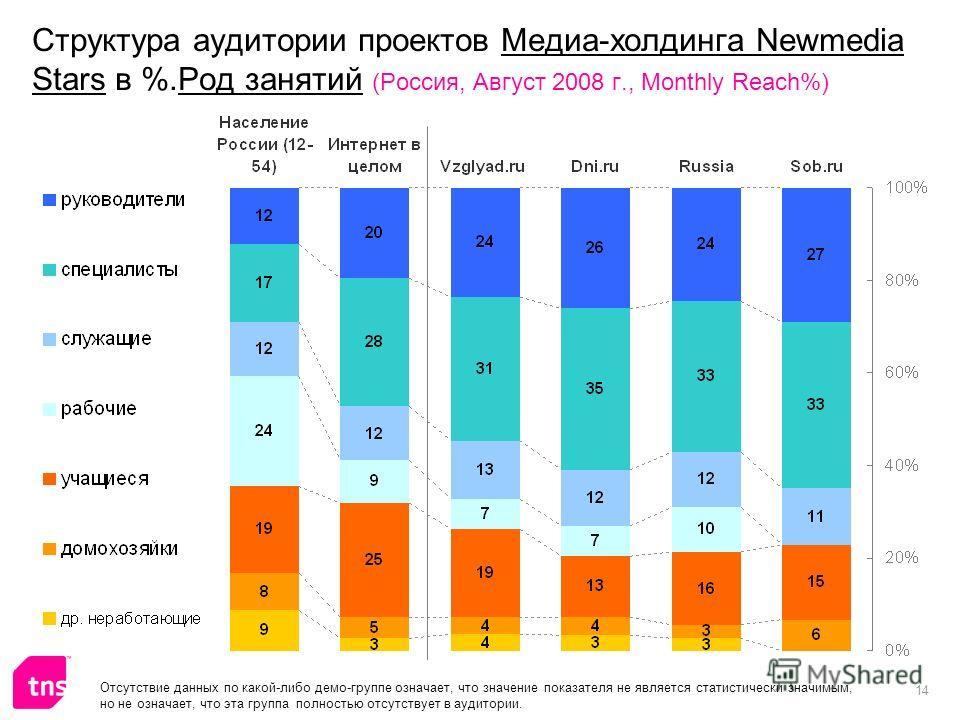 14 Структура аудитории проектов Медиа-холдинга Newmedia Stars в %.Род занятий (Россия, Август 2008 г., Monthly Reach%) Отсутствие данных по какой-либо демо-группе означает, что значение показателя не является статистически значимым, но не означает, ч