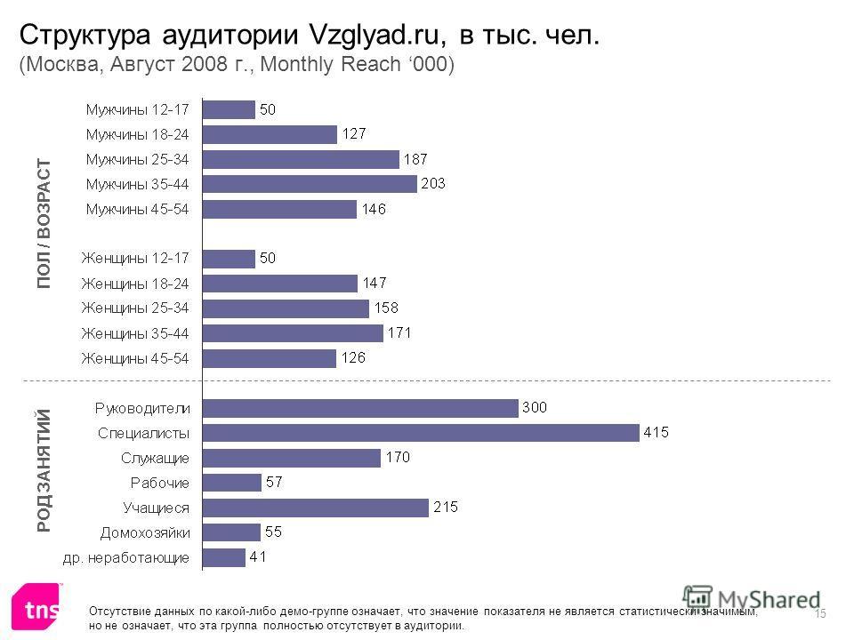 15 Структура аудитории Vzglyad.ru, в тыс. чел. (Москва, Август 2008 г., Monthly Reach 000) ПОЛ / ВОЗРАСТ РОД ЗАНЯТИЙ Отсутствие данных по какой-либо демо-группе означает, что значение показателя не является статистически значимым, но не означает, что