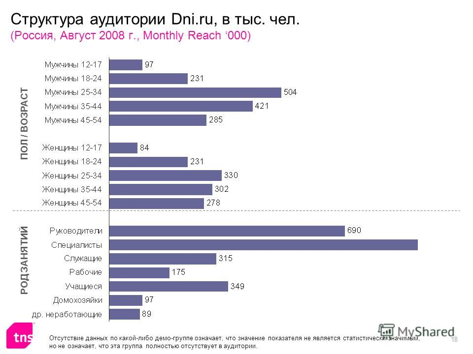 18 Структура аудитории Dni.ru, в тыс. чел. (Россия, Август 2008 г., Monthly Reach 000) ПОЛ / ВОЗРАСТ РОД ЗАНЯТИЙ Отсутствие данных по какой-либо демо-группе означает, что значение показателя не является статистически значимым, но не означает, что эта