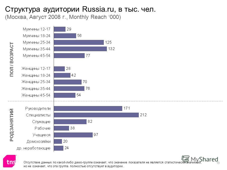 19 Структура аудитории Russia.ru, в тыс. чел. (Москва, Август 2008 г., Monthly Reach 000) ПОЛ / ВОЗРАСТ РОД ЗАНЯТИЙ Отсутствие данных по какой-либо демо-группе означает, что значение показателя не является статистически значимым, но не означает, что