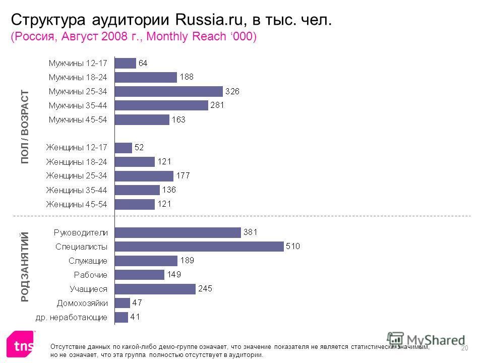 20 Структура аудитории Russia.ru, в тыс. чел. (Россия, Август 2008 г., Monthly Reach 000) ПОЛ / ВОЗРАСТ РОД ЗАНЯТИЙ Отсутствие данных по какой-либо демо-группе означает, что значение показателя не является статистически значимым, но не означает, что