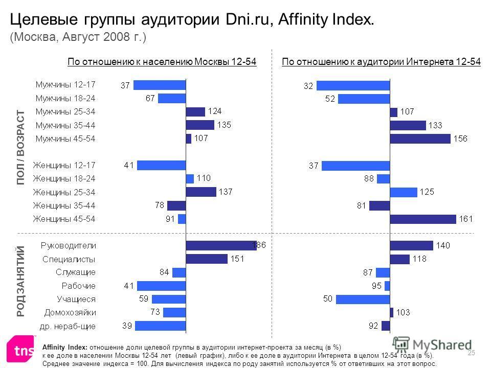 25 Целевые группы аудитории Dni.ru, Affinity Index. (Москва, Август 2008 г.) Affinity Index: отношение доли целевой группы в аудитории интернет-проекта за месяц (в %) к ее доле в населении Москвы 12-54 лет (левый график), либо к ее доле в аудитории И