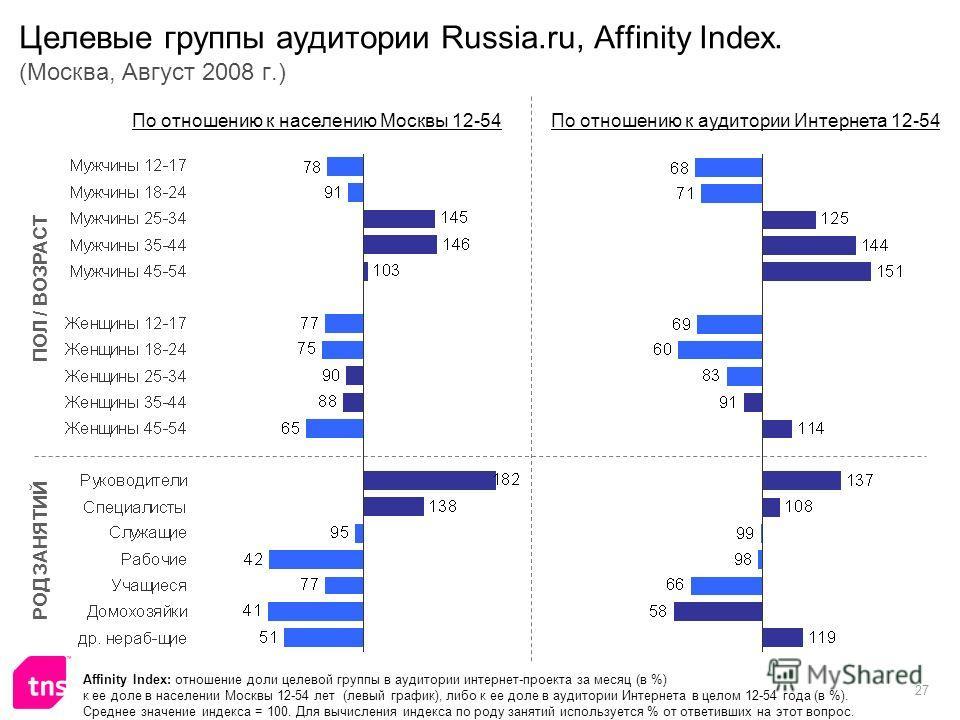 27 Целевые группы аудитории Russia.ru, Affinity Index. (Москва, Август 2008 г.) Affinity Index: отношение доли целевой группы в аудитории интернет-проекта за месяц (в %) к ее доле в населении Москвы 12-54 лет (левый график), либо к ее доле в аудитори