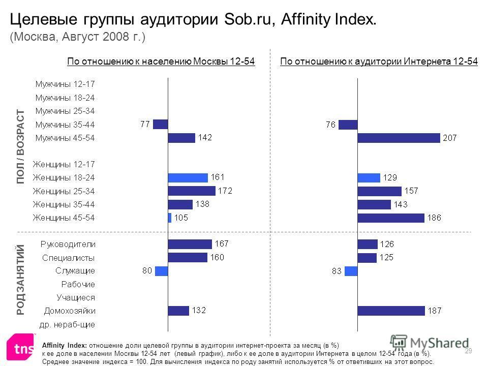 29 Целевые группы аудитории Sob.ru, Affinity Index. (Москва, Август 2008 г.) Affinity Index: отношение доли целевой группы в аудитории интернет-проекта за месяц (в %) к ее доле в населении Москвы 12-54 лет (левый график), либо к ее доле в аудитории И
