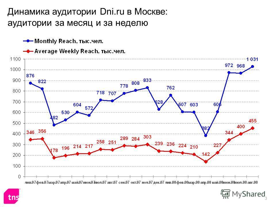 3 Динамика аудитории Dni.ru в Москве: аудитории за месяц и за неделю