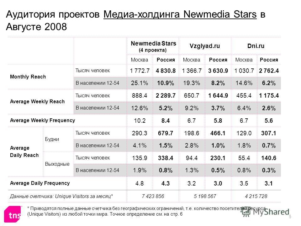 5 Аудитория проектов Медиа-холдинга Newmedia Stars в Августе 2008 Newmedia Stars (4 проекта) Vzglyad.ruDni.ru МоскваРоссияМоскваРоссияМоскваРоссия Monthly Reach Тысяч человек 1 772.74 830.81 366.73 630.91 030.72 762.4 В населении 12-54 25.1%10.9%19.3