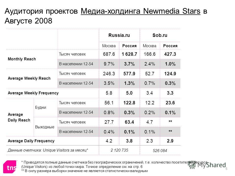 6 Аудитория проектов Медиа-холдинга Newmedia Stars в Августе 2008 Russia.ruSob.ru МоскваРоссияМоскваРоссия Monthly Reach Тысяч человек 687.61 628.7166.6427.3 В населении 12-54 9.7%3.7%2.4%1.0% Average Weekly Reach Тысяч человек 246.3577.952.7124.9 В
