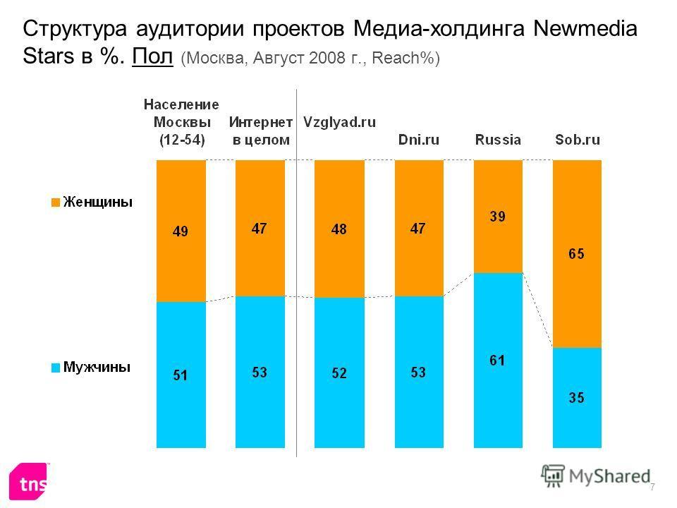 7 Структура аудитории проектов Медиа-холдинга Newmedia Stars в %. Пол (Москва, Август 2008 г., Reach%)
