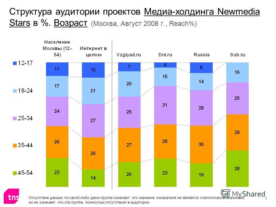 9 Структура аудитории проектов Медиа-холдинга Newmedia Stars в %. Возраст (Москва, Август 2008 г., Reach%) Отсутствие данных по какой-либо демо-группе означает, что значение показателя не является статистически значимым, но не означает, что эта групп