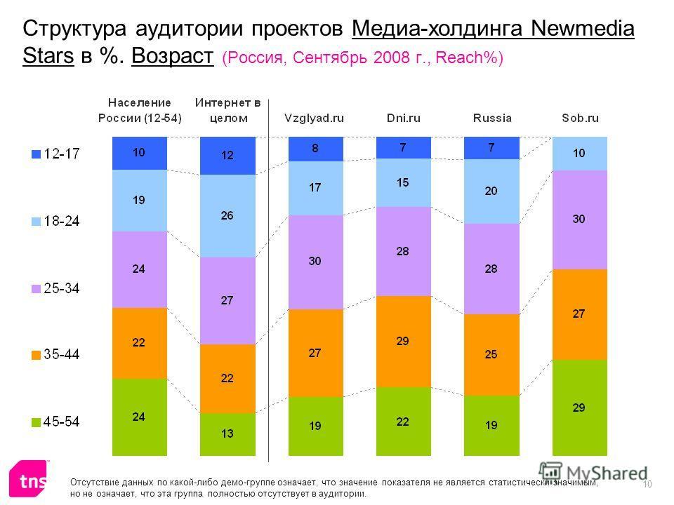 10 Структура аудитории проектов Медиа-холдинга Newmedia Stars в %. Возраст (Россия, Сентябрь 2008 г., Reach%) Отсутствие данных по какой-либо демо-группе означает, что значение показателя не является статистически значимым, но не означает, что эта гр