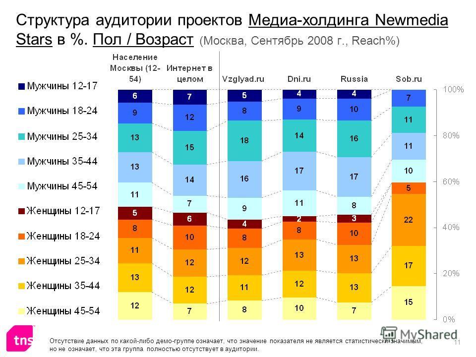 11 Структура аудитории проектов Медиа-холдинга Newmedia Stars в %. Пол / Возраст (Москва, Сентябрь 2008 г., Reach%) Отсутствие данных по какой-либо демо-группе означает, что значение показателя не является статистически значимым, но не означает, что