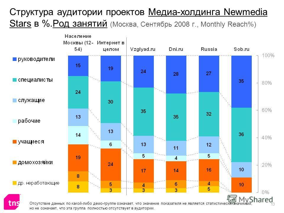13 Структура аудитории проектов Медиа-холдинга Newmedia Stars в %.Род занятий (Москва, Сентябрь 2008 г., Monthly Reach%) Отсутствие данных по какой-либо демо-группе означает, что значение показателя не является статистически значимым, но не означает,