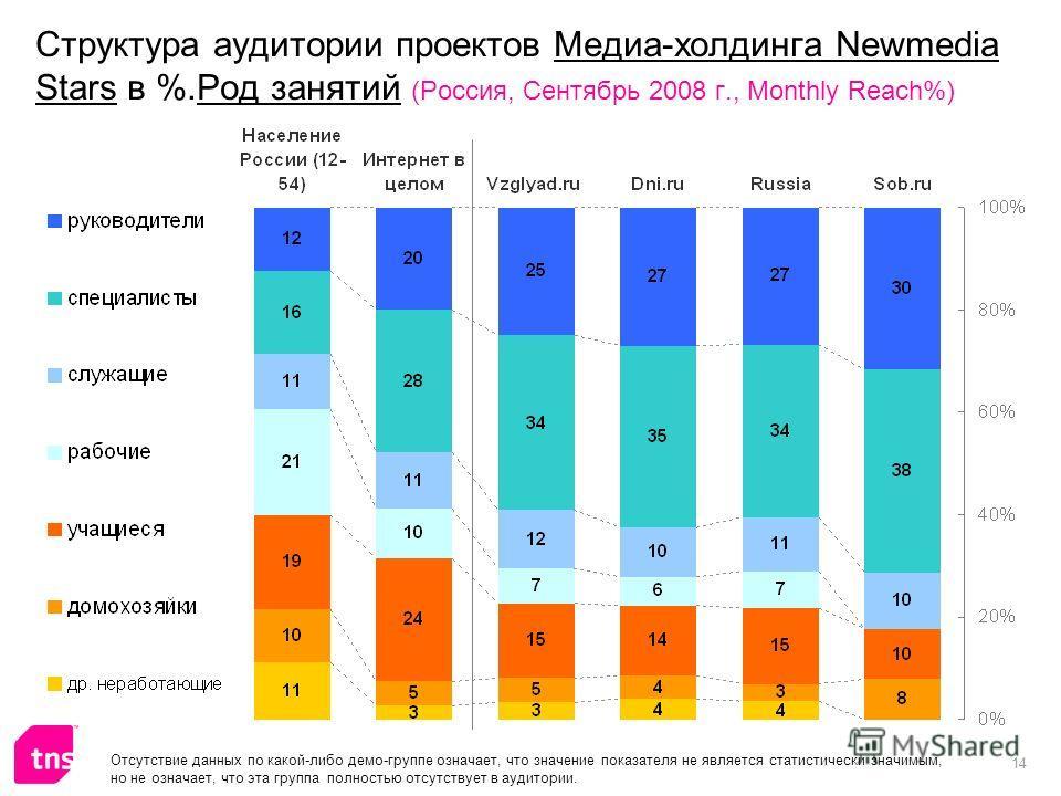 14 Структура аудитории проектов Медиа-холдинга Newmedia Stars в %.Род занятий (Россия, Сентябрь 2008 г., Monthly Reach%) Отсутствие данных по какой-либо демо-группе означает, что значение показателя не является статистически значимым, но не означает,