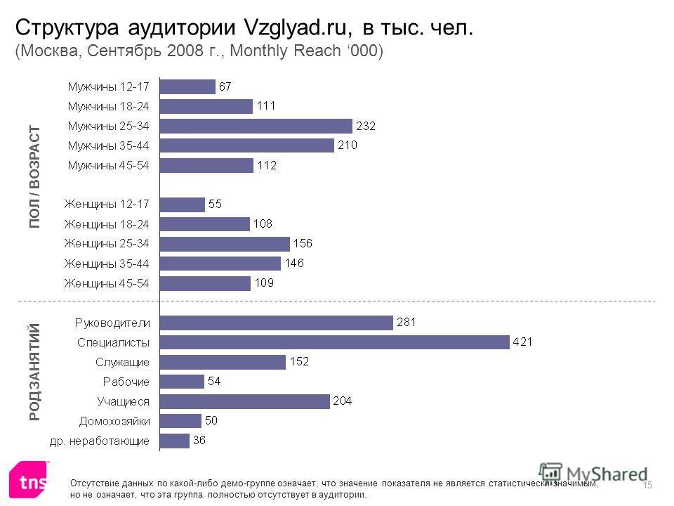 15 Структура аудитории Vzglyad.ru, в тыс. чел. (Москва, Сентябрь 2008 г., Monthly Reach 000) ПОЛ / ВОЗРАСТ РОД ЗАНЯТИЙ Отсутствие данных по какой-либо демо-группе означает, что значение показателя не является статистически значимым, но не означает, ч