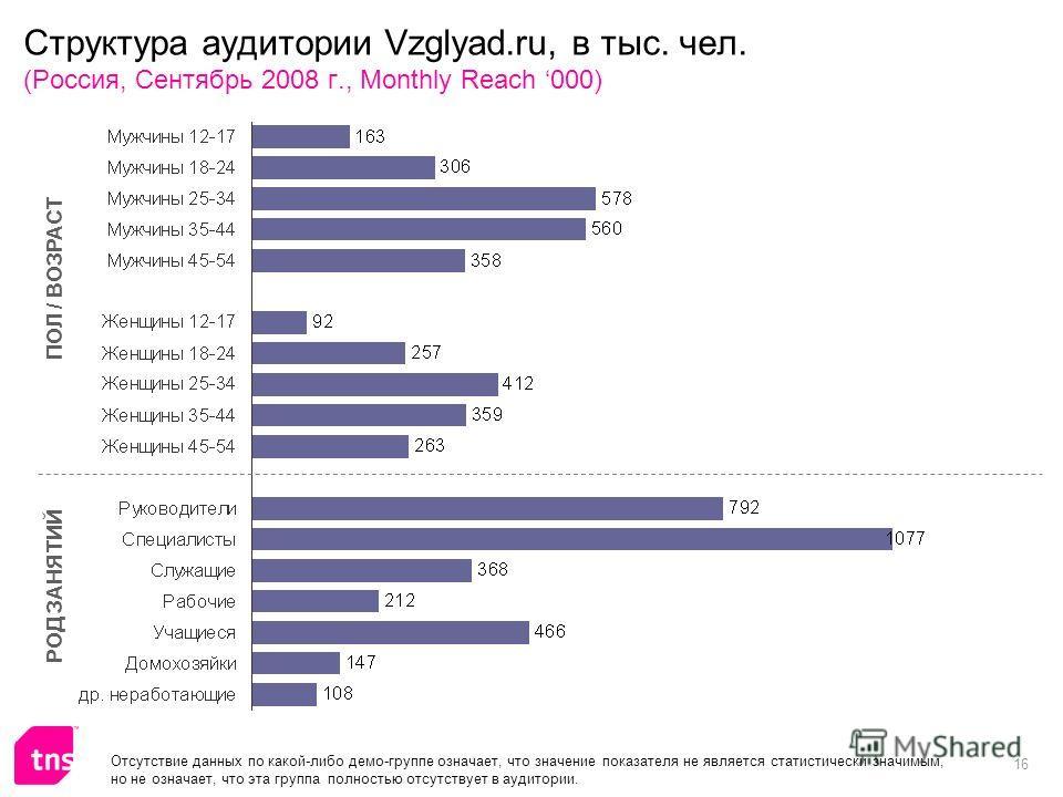 16 Структура аудитории Vzglyad.ru, в тыс. чел. (Россия, Сентябрь 2008 г., Monthly Reach 000) ПОЛ / ВОЗРАСТ РОД ЗАНЯТИЙ Отсутствие данных по какой-либо демо-группе означает, что значение показателя не является статистически значимым, но не означает, ч