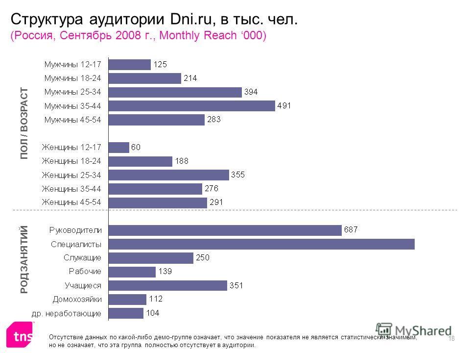 18 Структура аудитории Dni.ru, в тыс. чел. (Россия, Сентябрь 2008 г., Monthly Reach 000) ПОЛ / ВОЗРАСТ РОД ЗАНЯТИЙ Отсутствие данных по какой-либо демо-группе означает, что значение показателя не является статистически значимым, но не означает, что э