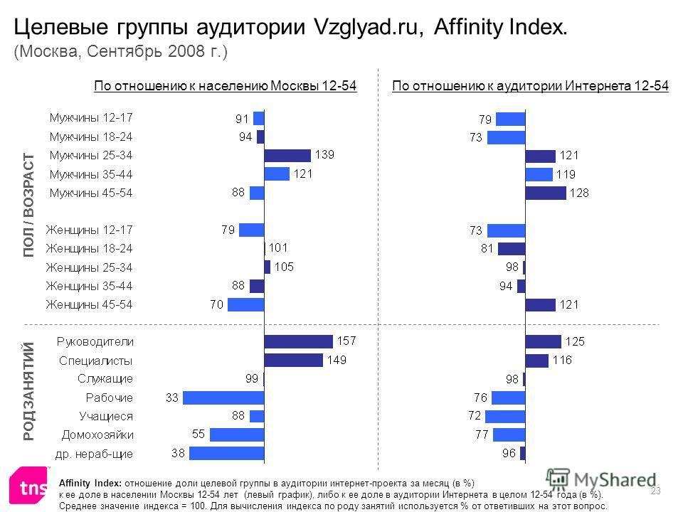 23 Целевые группы аудитории Vzglyad.ru, Affinity Index. (Москва, Сентябрь 2008 г.) Affinity Index: отношение доли целевой группы в аудитории интернет-проекта за месяц (в %) к ее доле в населении Москвы 12-54 лет (левый график), либо к ее доле в аудит