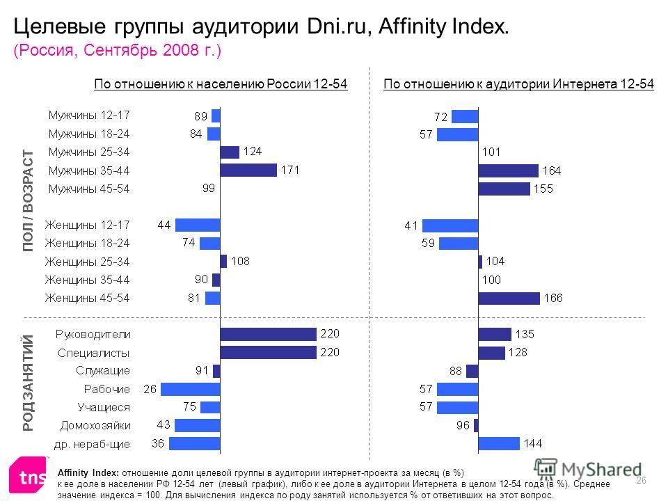 26 Целевые группы аудитории Dni.ru, Affinity Index. (Россия, Сентябрь 2008 г.) Affinity Index: отношение доли целевой группы в аудитории интернет-проекта за месяц (в %) к ее доле в населении РФ 12-54 лет (левый график), либо к ее доле в аудитории Инт