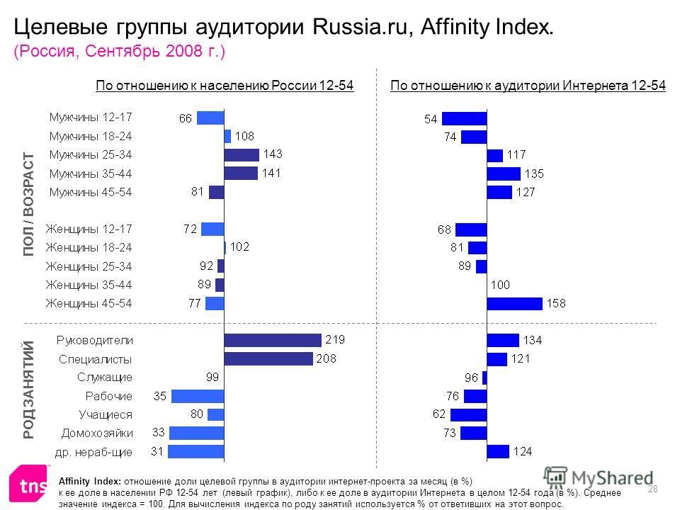 28 Целевые группы аудитории Russia.ru, Affinity Index. (Россия, Сентябрь 2008 г.) Affinity Index: отношение доли целевой группы в аудитории интернет-проекта за месяц (в %) к ее доле в населении РФ 12-54 лет (левый график), либо к ее доле в аудитории