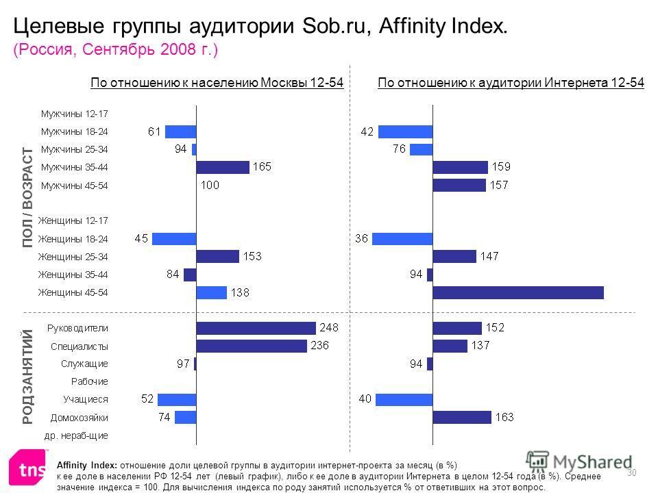 30 Целевые группы аудитории Sob.ru, Affinity Index. (Россия, Сентябрь 2008 г.) Affinity Index: отношение доли целевой группы в аудитории интернет-проекта за месяц (в %) к ее доле в населении РФ 12-54 лет (левый график), либо к ее доле в аудитории Инт