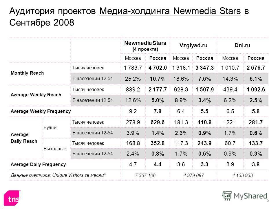 5 Аудитория проектов Медиа-холдинга Newmedia Stars в Сентябре 2008 Newmedia Stars (4 проекта) Vzglyad.ruDni.ru МоскваРоссияМоскваРоссияМоскваРоссия Monthly Reach Тысяч человек 1 783.74 702.01 316.13 347.31 010.72 676.7 В населении 12-54 25.2%10.7%18.