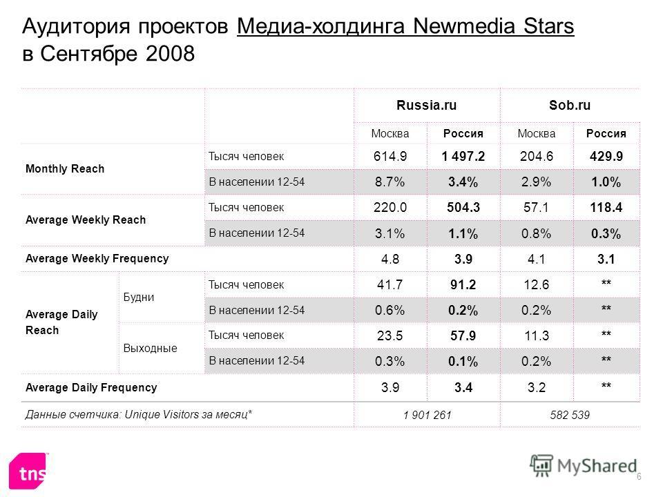 6 Аудитория проектов Медиа-холдинга Newmedia Stars в Сентябре 2008 Russia.ruSob.ru МоскваРоссияМоскваРоссия Monthly Reach Тысяч человек 614.91 497.2204.6429.9 В населении 12-54 8.7%3.4%3.4%2.9%1.0% Average Weekly Reach Тысяч человек 220.0504.357.1118