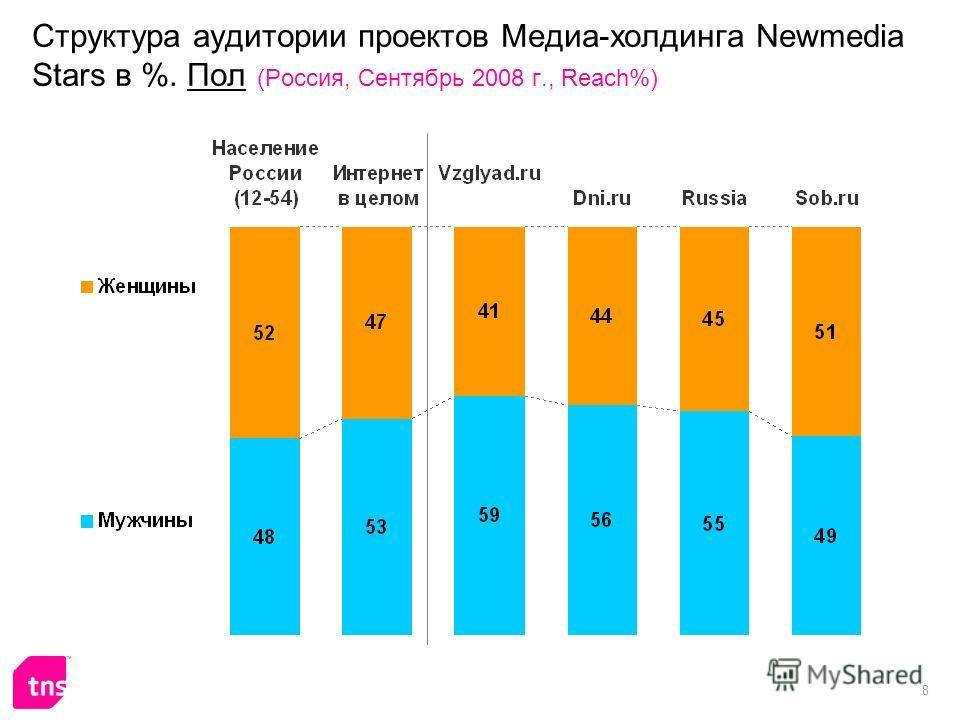 8 Структура аудитории проектов Медиа-холдинга Newmedia Stars в %. Пол (Россия, Сентябрь 2008 г., Reach%)