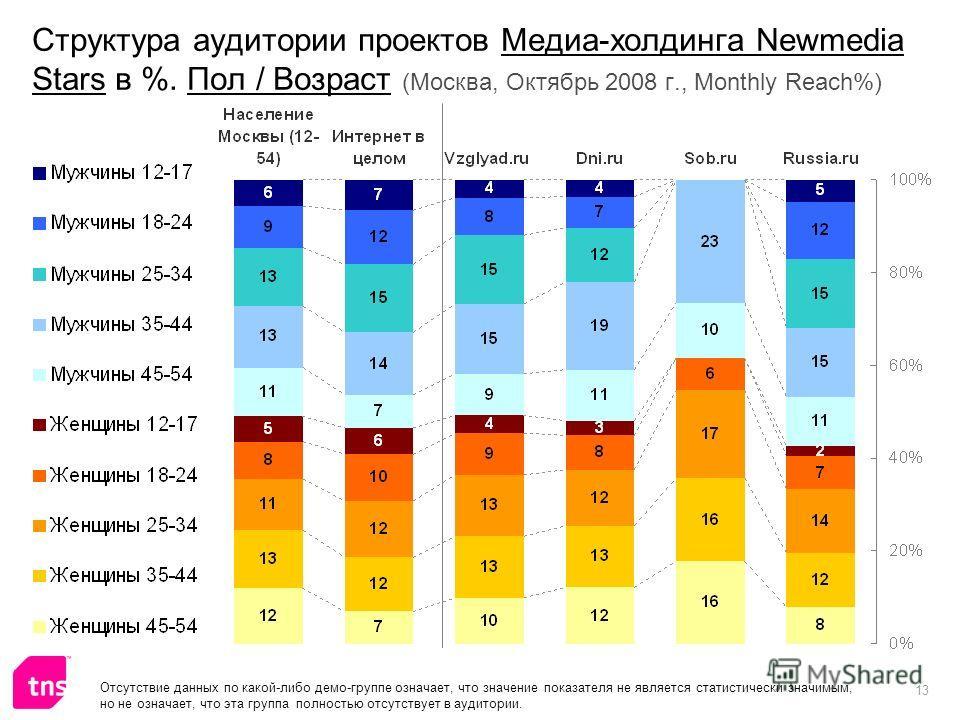 13 Структура аудитории проектов Медиа-холдинга Newmedia Stars в %. Пол / Возраст (Москва, Октябрь 2008 г., Monthly Reach%) Отсутствие данных по какой-либо демо-группе означает, что значение показателя не является статистически значимым, но не означае