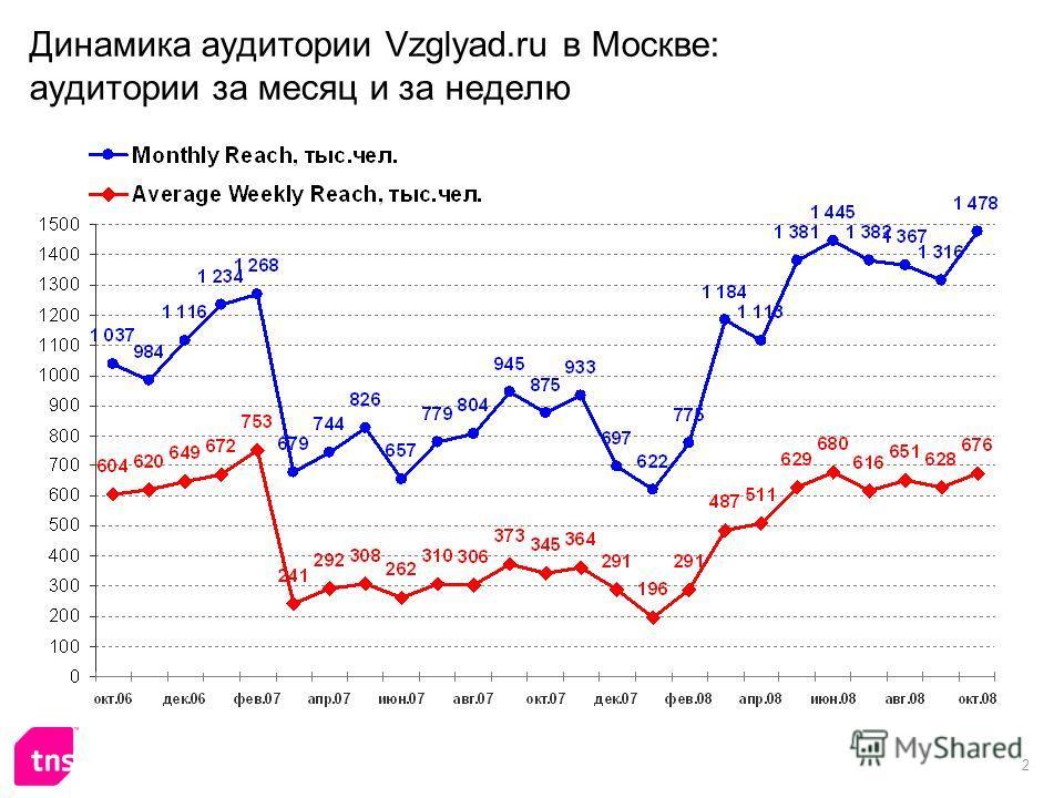 2 Динамика аудитории Vzglyad.ru в Москве: аудитории за месяц и за неделю