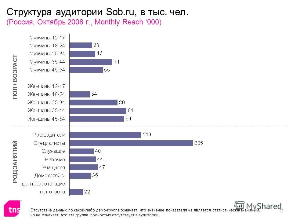 22 Структура аудитории Sob.ru, в тыс. чел. (Россия, Октябрь 2008 г., Monthly Reach 000) ПОЛ / ВОЗРАСТ РОД ЗАНЯТИЙ Отсутствие данных по какой-либо демо-группе означает, что значение показателя не является статистически значимым, но не означает, что эт