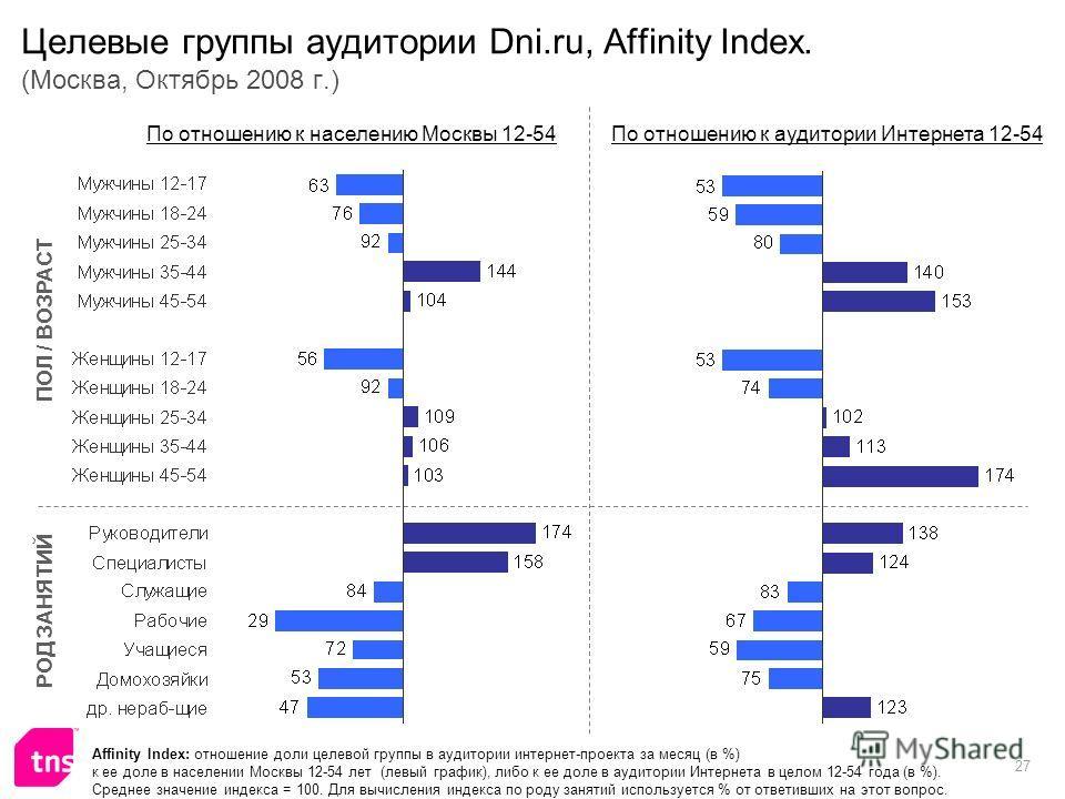 27 Целевые группы аудитории Dni.ru, Affinity Index. (Москва, Октябрь 2008 г.) Affinity Index: отношение доли целевой группы в аудитории интернет-проекта за месяц (в %) к ее доле в населении Москвы 12-54 лет (левый график), либо к ее доле в аудитории