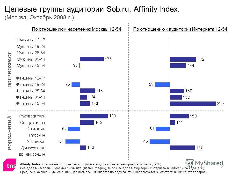 29 Целевые группы аудитории Sob.ru, Affinity Index. (Москва, Октябрь 2008 г.) Affinity Index: отношение доли целевой группы в аудитории интернет-проекта за месяц (в %) к ее доле в населении Москвы 12-54 лет (левый график), либо к ее доле в аудитории