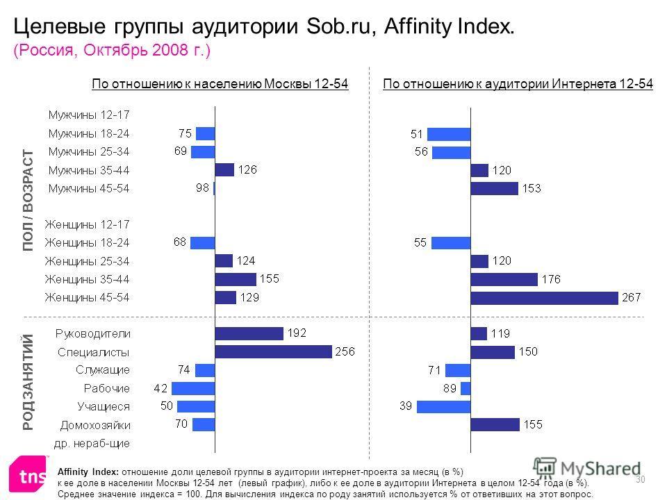 30 Целевые группы аудитории Sob.ru, Affinity Index. (Россия, Октябрь 2008 г.) Affinity Index: отношение доли целевой группы в аудитории интернет-проекта за месяц (в %) к ее доле в населении Москвы 12-54 лет (левый график), либо к ее доле в аудитории