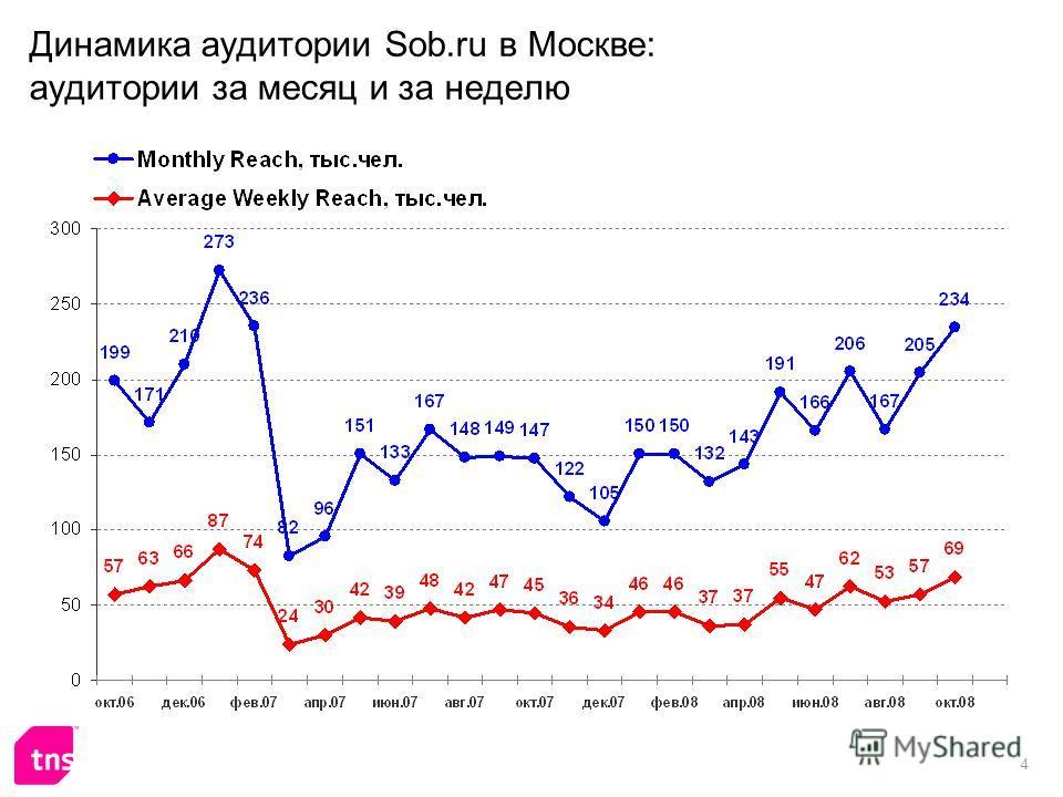 4 Динамика аудитории Sob.ru в Москве: аудитории за месяц и за неделю