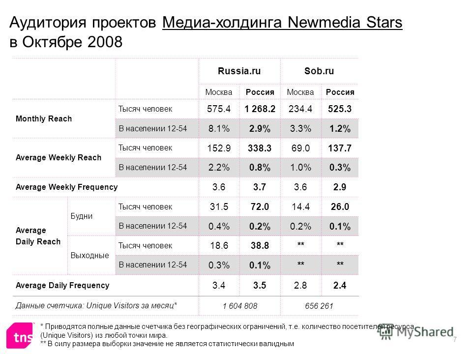 7 Аудитория проектов Медиа-холдинга Newmedia Stars в Октябре 2008 Russia.ruSob.ru МоскваРоссияМоскваРоссия Monthly Reach Тысяч человек 575.41 268.2234.4525.3 В населении 12-54 8.1%2.9%3.3%1.2% Average Weekly Reach Тысяч человек 152.9338.369.0137.7 В