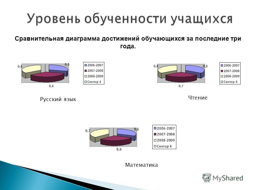 Сравнительная диаграмма достижений обучающихся за последние три года. Русский язык Чтение Математика
