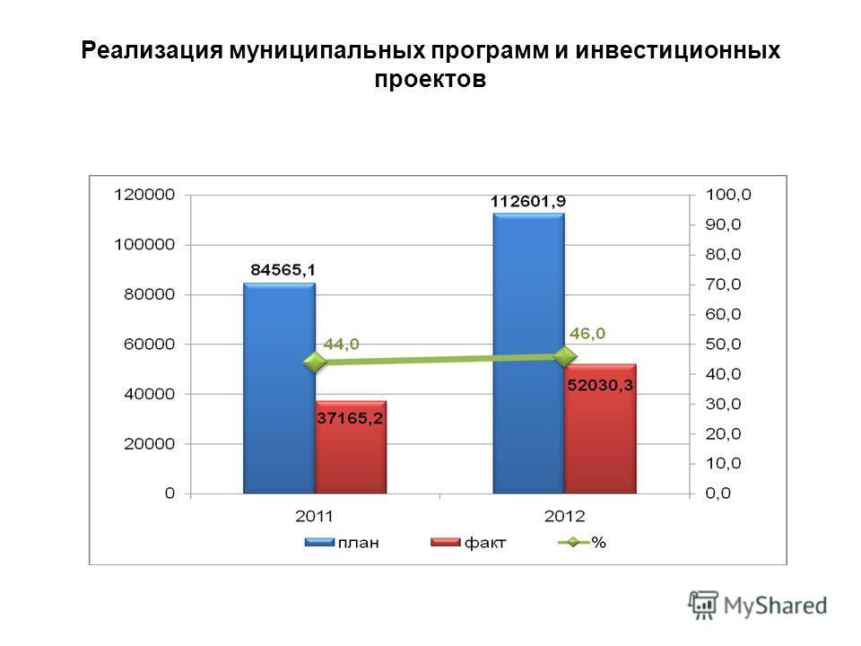 Реализация муниципальных программ и инвестиционных проектов