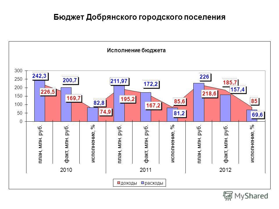 Бюджет Добрянского городского поселения