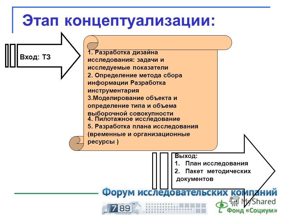 Этап концептуализации: Вход: ТЗ Выход: 1.План исследования 2.Пакет методических документов 1. Разработка дизайна исследования: задачи и исследуемые показатели 2. Определение метода сбора информации Разработка инструментария 3.Моделирование объекта и