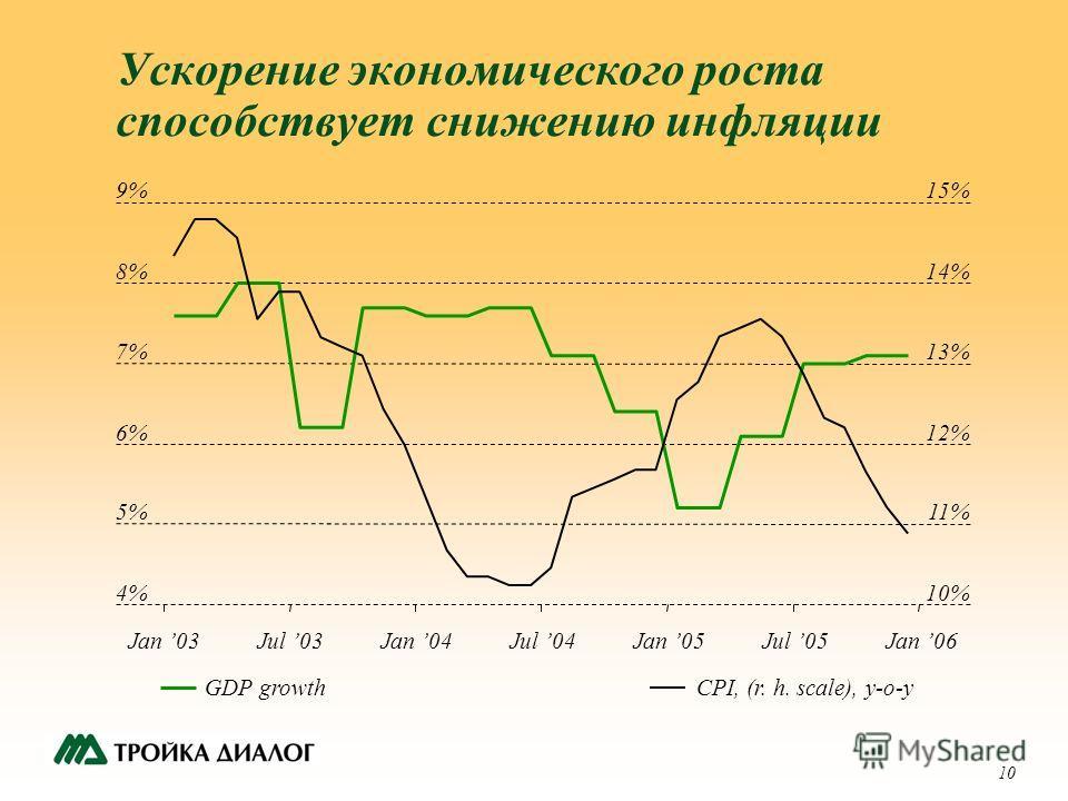 10 Ускорение экономического роста способствует снижению инфляции 4% 5% 6% 7% 8% 9% Jan 03Jul 03Jan 04Jul 04Jan 05Jul 05 10% 11% 12% 13% 14% 15% GDP growthCPI, (r. h. scale), y-o-y Jan 06