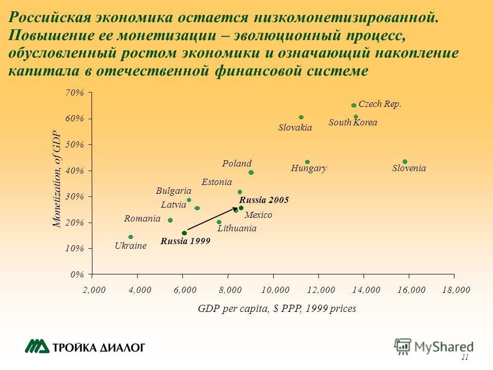 11 Российская экономика остается низкомонетизированной. Повышение ее монетизации – эволюционный процесс, обусловленный ростом экономики и означающий накопление капитала в отечественной финансовой системе 0%0% 10% 20% 30% 40% 50% 60% 70% 2,0004,0006,0