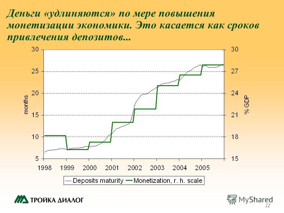 12 Деньги «удлиняются» по мере повышения монетизации экономики. Это касается как сроков привлечения депозитов...